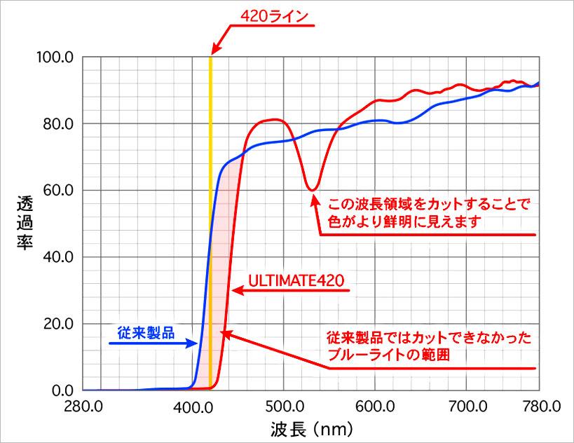 目に有害な紫外線や高エネルギー可視光線(HEV)を99%以上カットする次世代レンズ ULTIMATE420 の透過率グラフ
